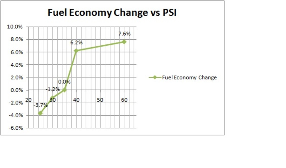 Chart showing effect of PSI on Fuel Economy, note that as pressure increase, improvement begins to level off.