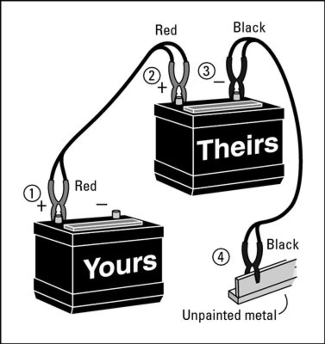 a Diagram showing how to properly hook up your jumper cables. Be sure not to connect them backwards! Red goes to (+), Black to (-) or another ground.