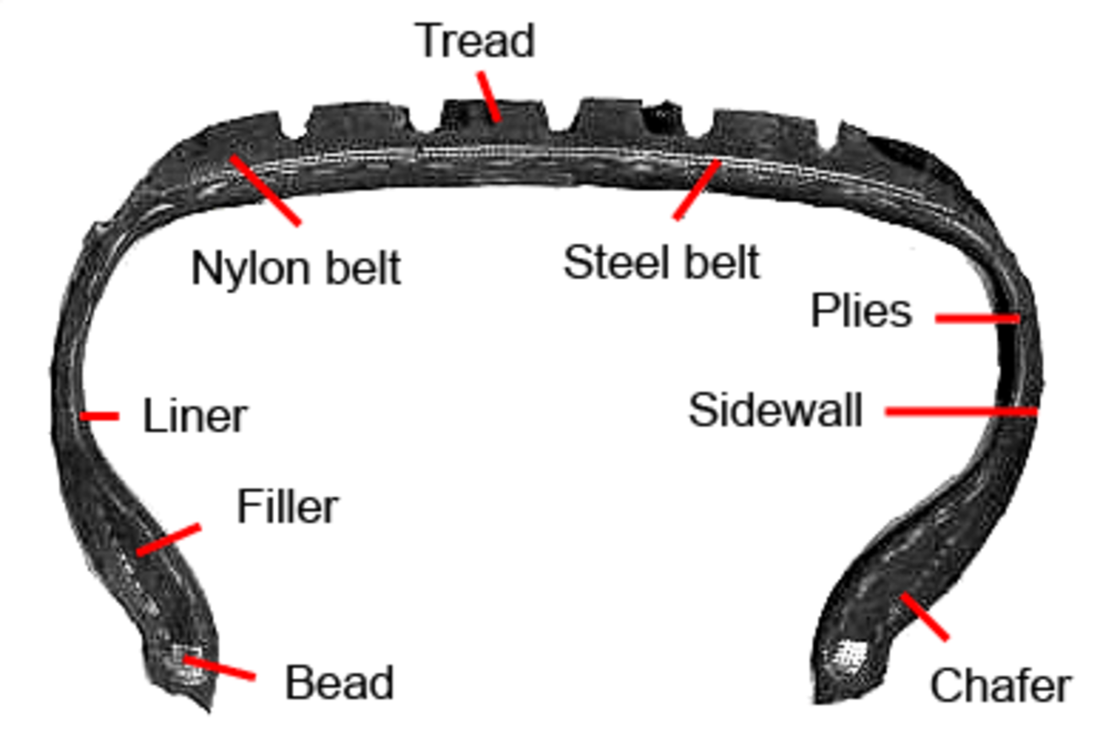 Side view of tire with descriptive notations