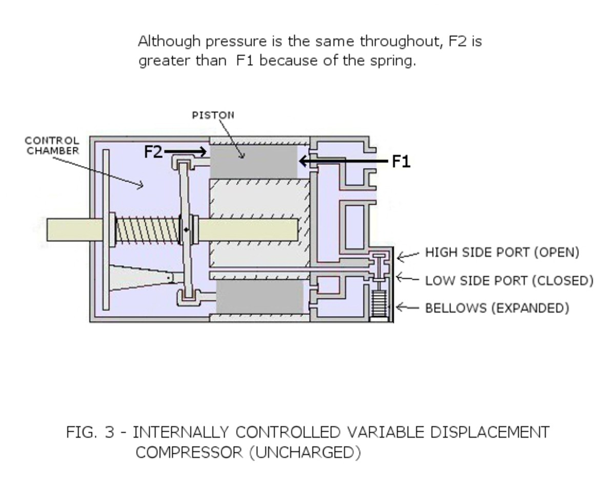 variable-displacement-compressors