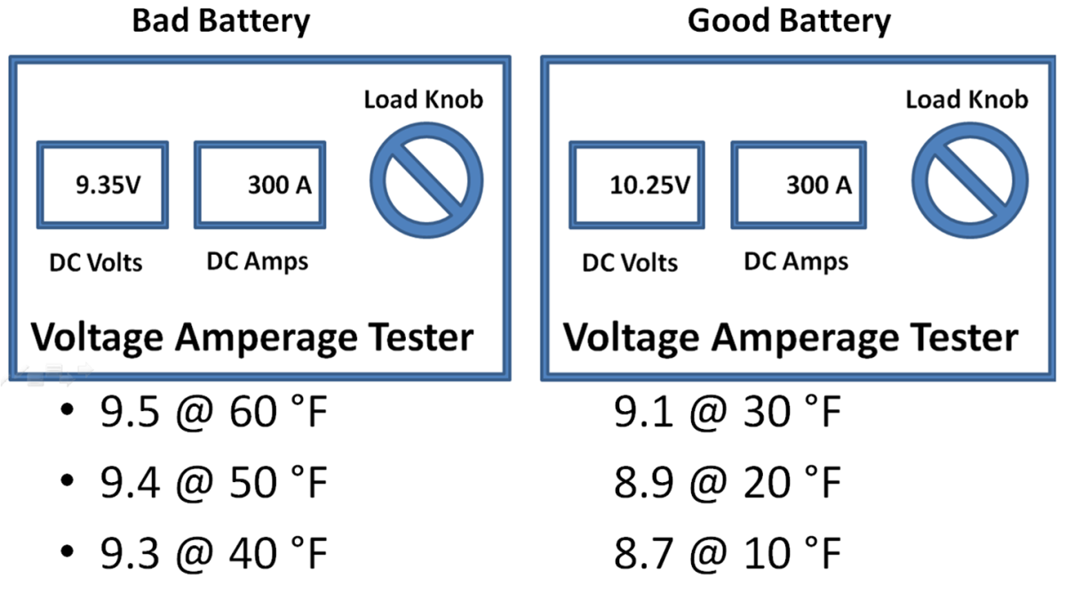 Battery Load test Results