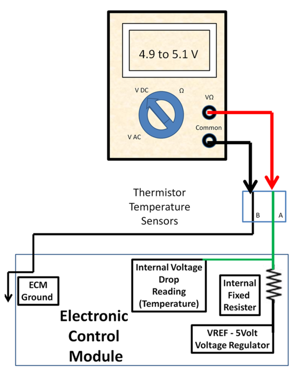 DIY Auto Service: ECM PCM Computer Sensor Diagnosis and