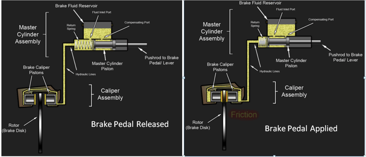 Hydraulic Disc Brake Operation with the pedal released and applied causing the brake pads against the rotor.