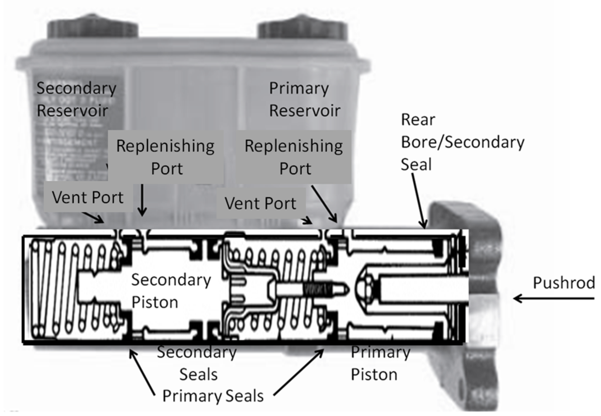 The Dual Master Cylinder has two sections to divide the brake system if one part fails.