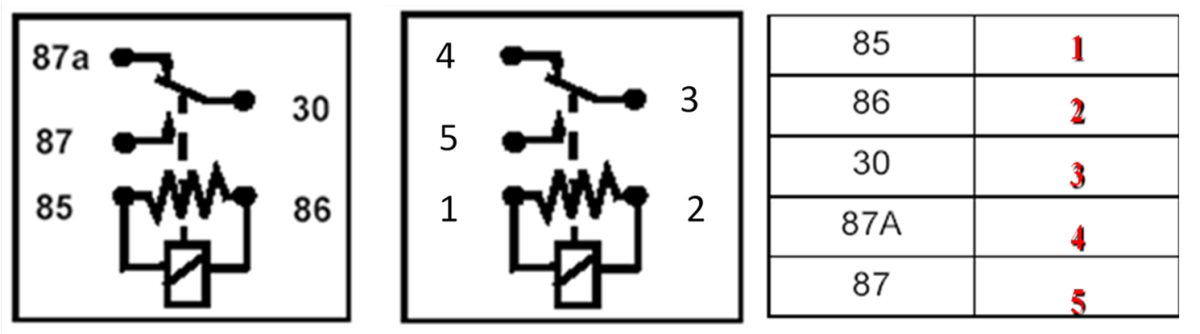 Two Relay numbering systems are used most commonly. The numbering is different but the relays are the same.