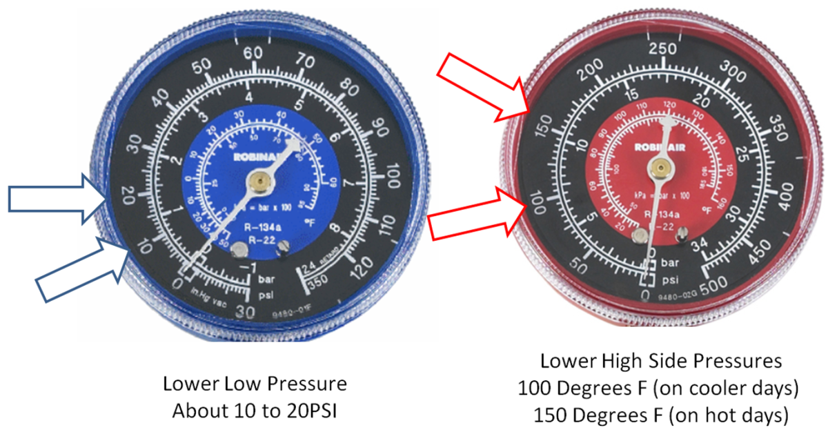 Lower pressures may indicate low refrigerant level or a weak compressor.