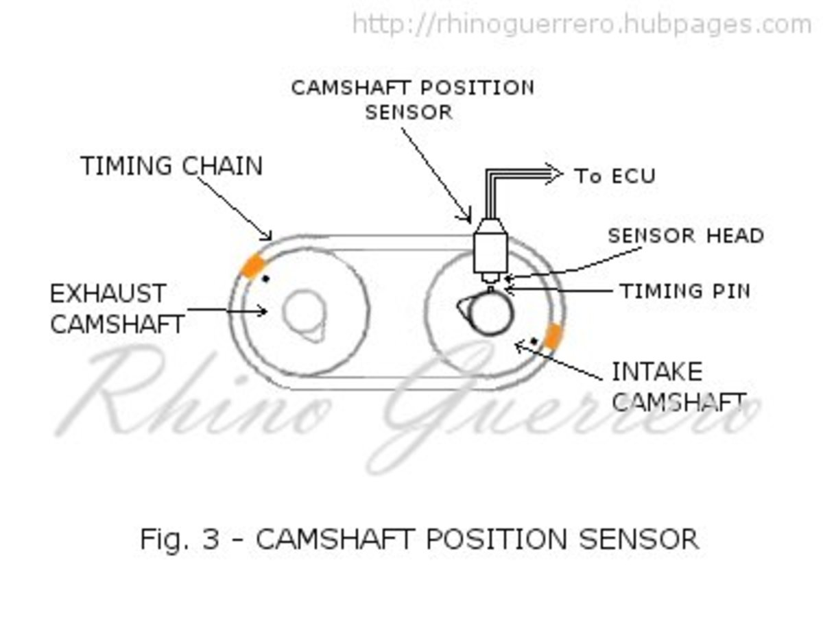 dtc p0340 camshaft position sensor circuit malfuction diagnosis using the signals of the crankshaft position sensor and that of the camshaft position sensor the ecu can tell which piston is in the power stroke and which