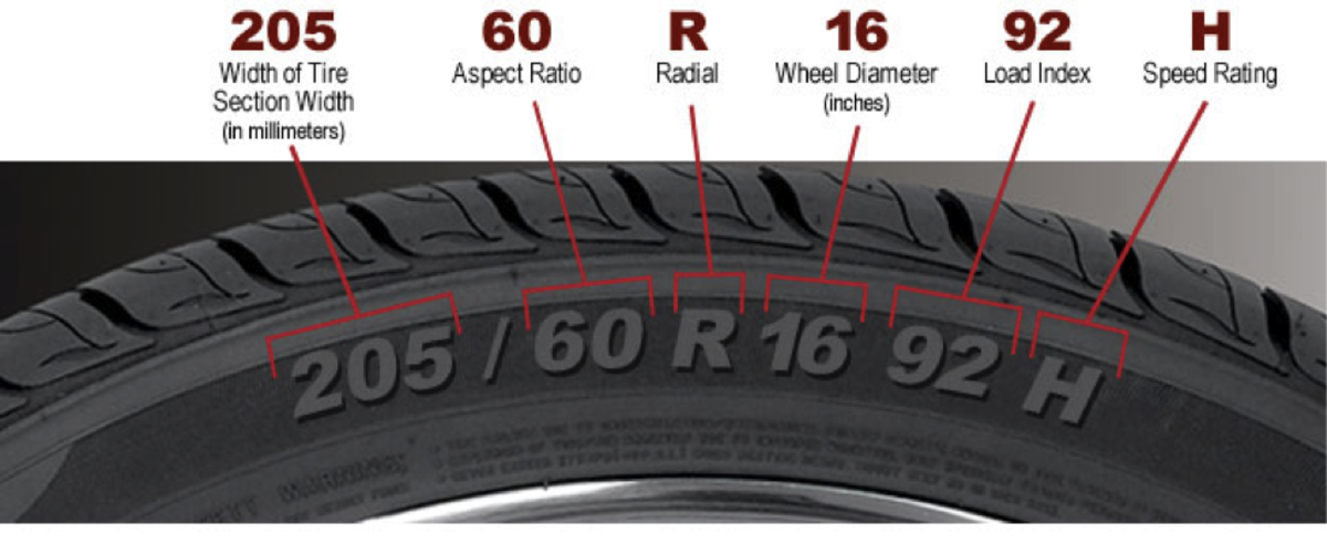 Tire Sizes : What the numbers mean.