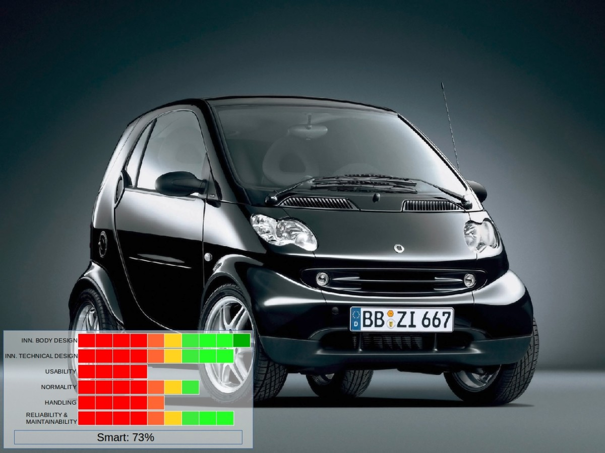 The Smart ForTwo from Germany.