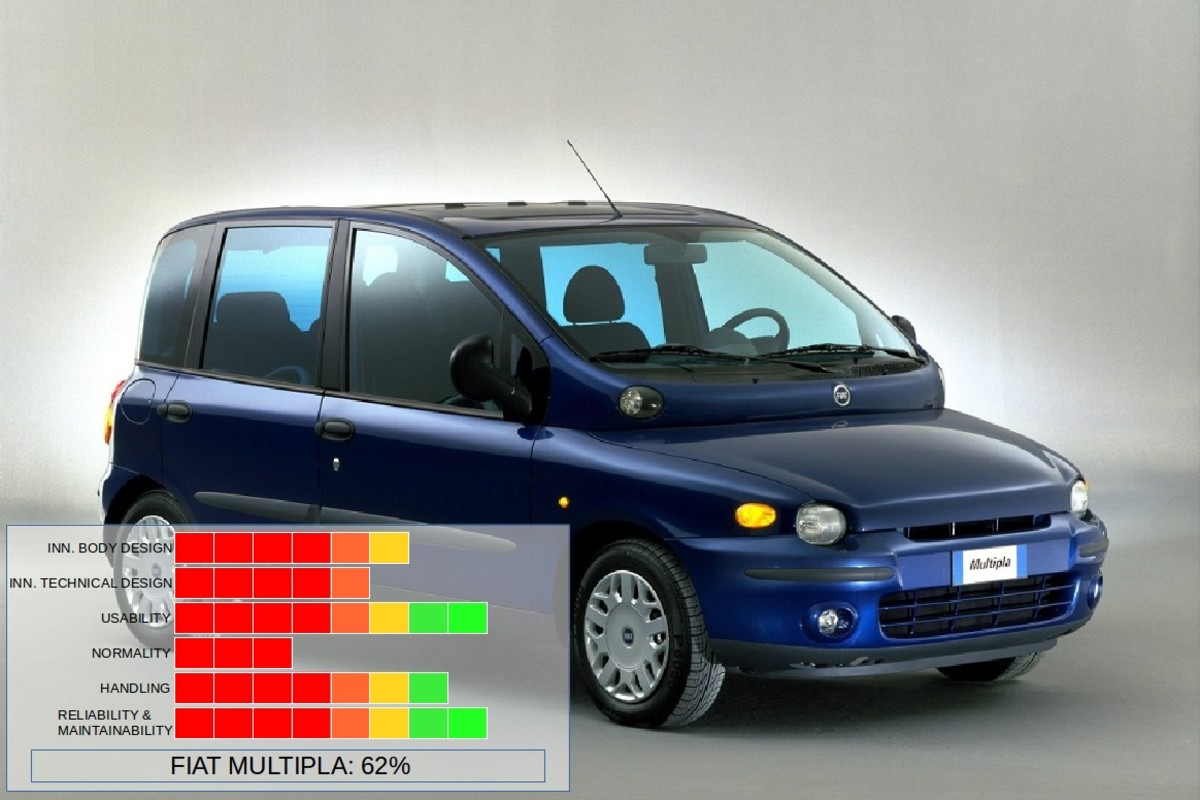 The Fiat Multipla from Italy.