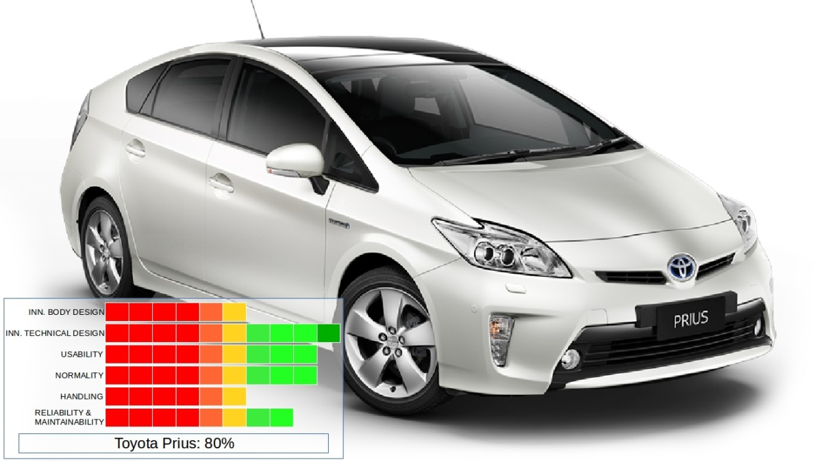 The Toyota Prius from Japan.