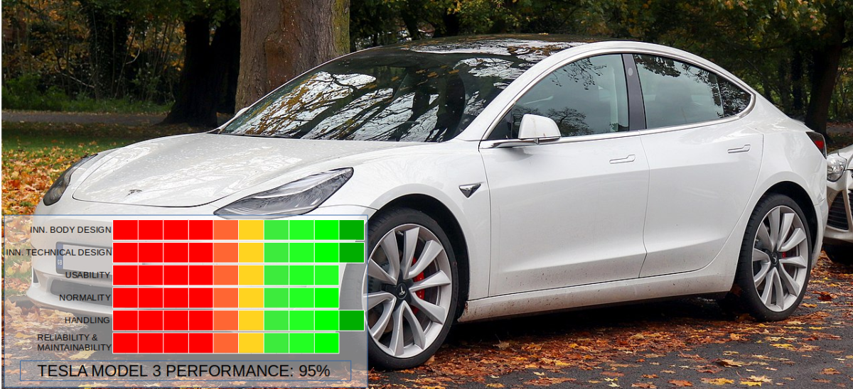 The Tesla Model 3 is one of the best cars ever made. This car is revolutionary, and it outperforms every other car on many aspects. Especially when we compare price and specs.