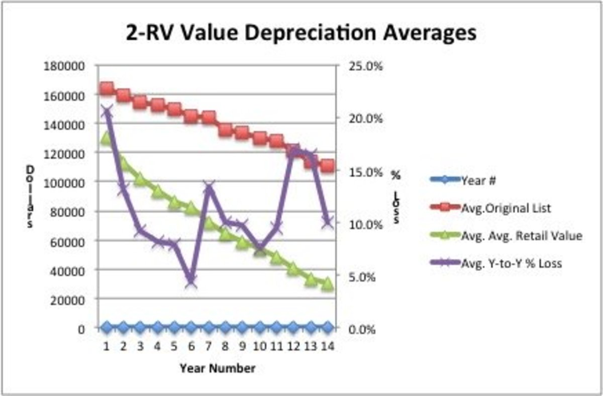 RV Average Values, Average List Price, Average of Average Retail Values, and Average percent depreciation from the previous year.