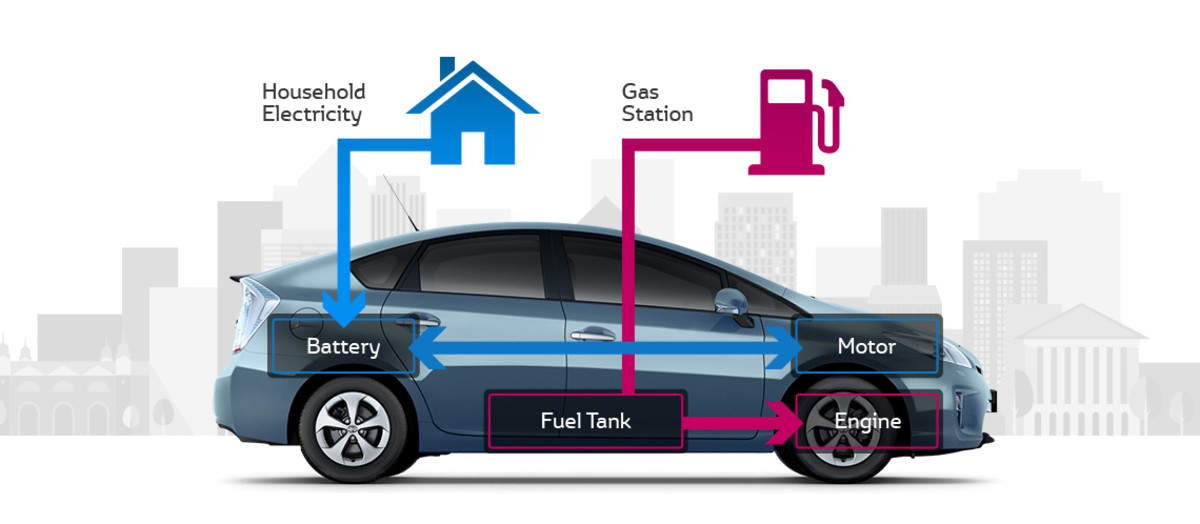 Plug In Hybrid Vehicles Make Use Of Both Traditional Fossil Fuels And Electrical Charging