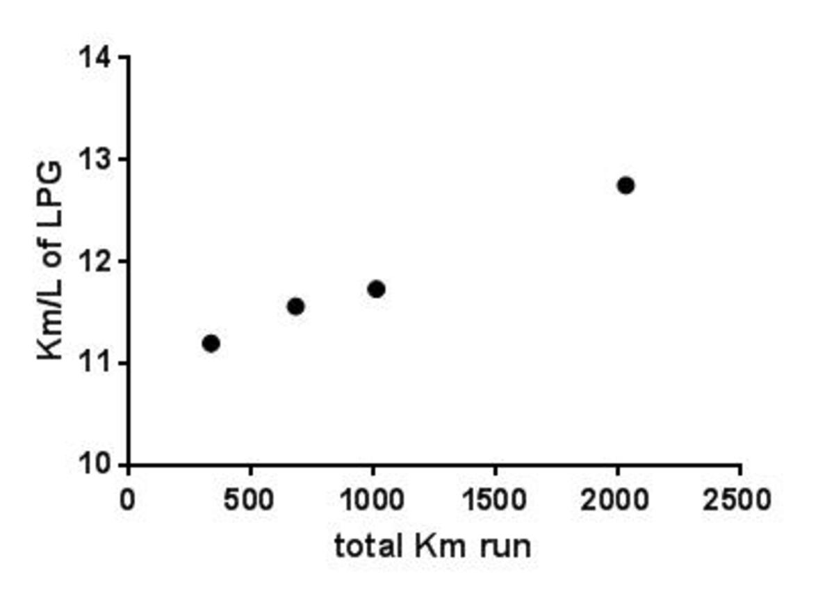 Graph showing the increasing fuel-efficiency during engine break-in (still in progress).