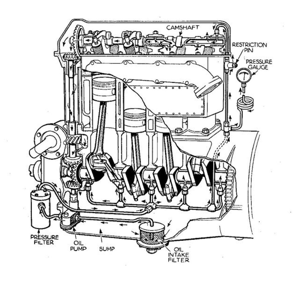 系统压力允许油通过整个润滑系统。
