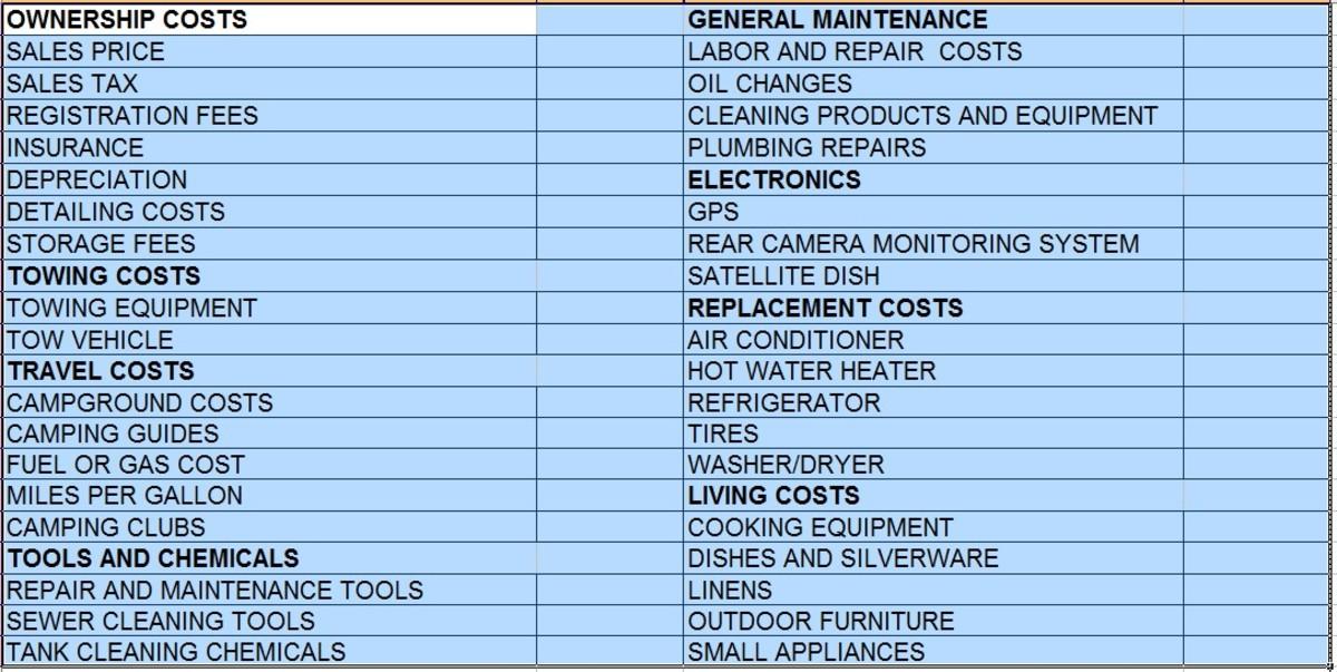 Sample blank RV cost worksheet.