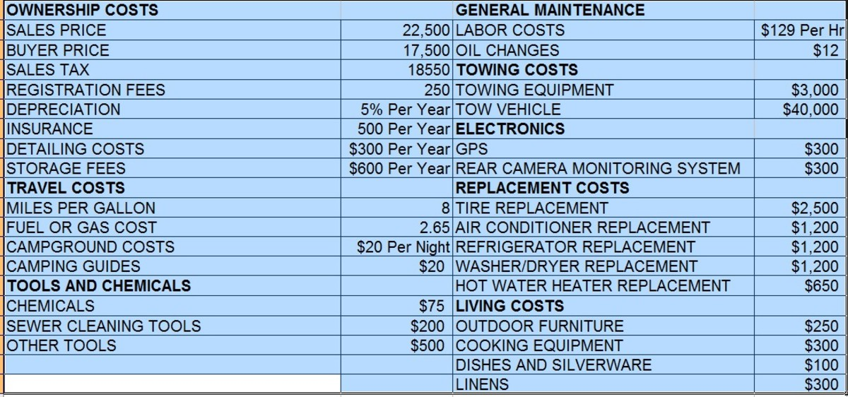 Example of potential costs of RV ownership