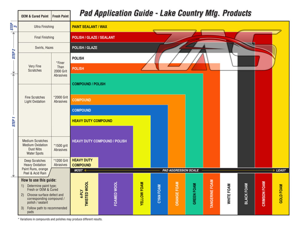Lake Country Foam Pad Color Chart