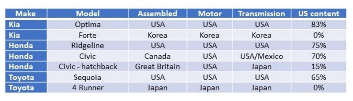 how-american-is-my-american-car-or-truck