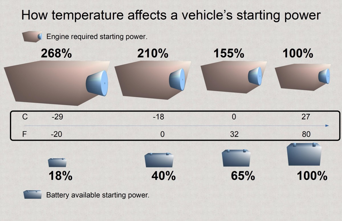 As battery efficiency decreases with temperature, engine required starting power increases.