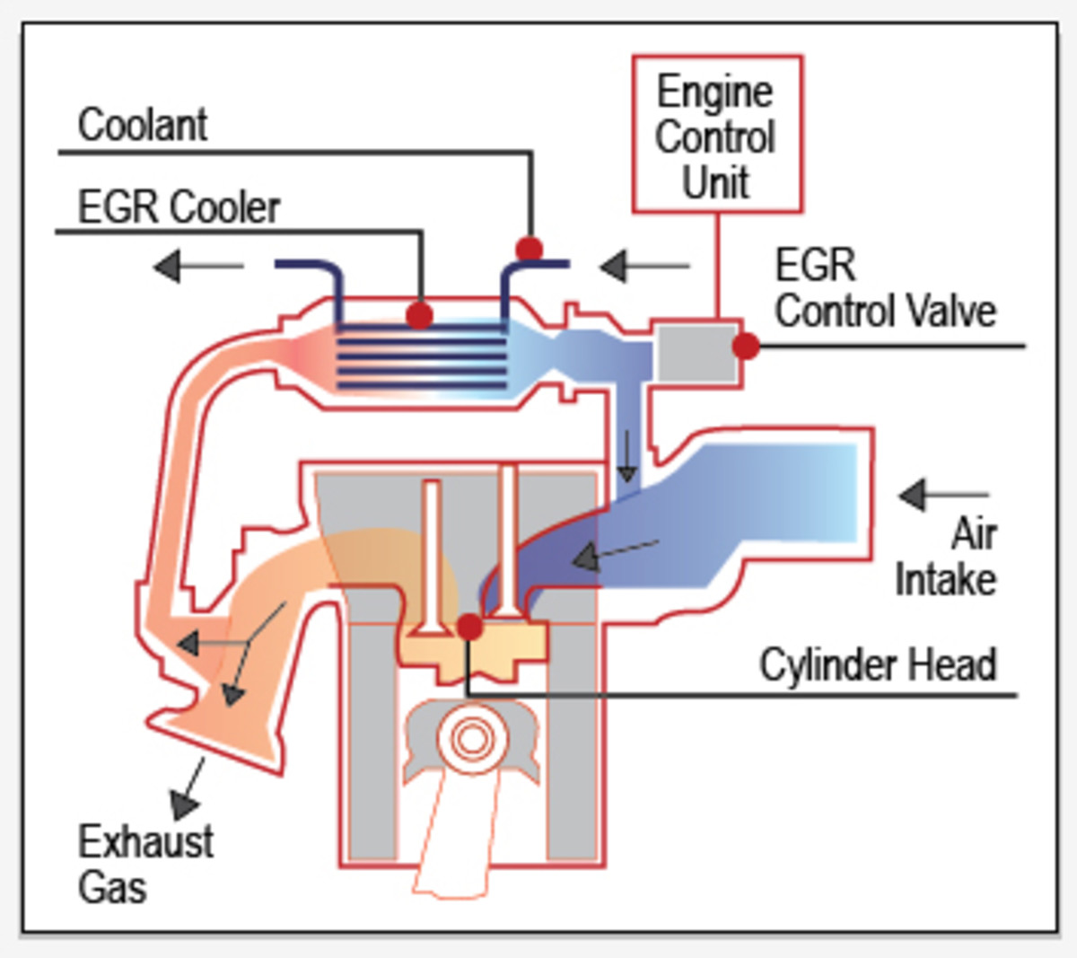 If failed, the EGR system may cause engine performance issues.
