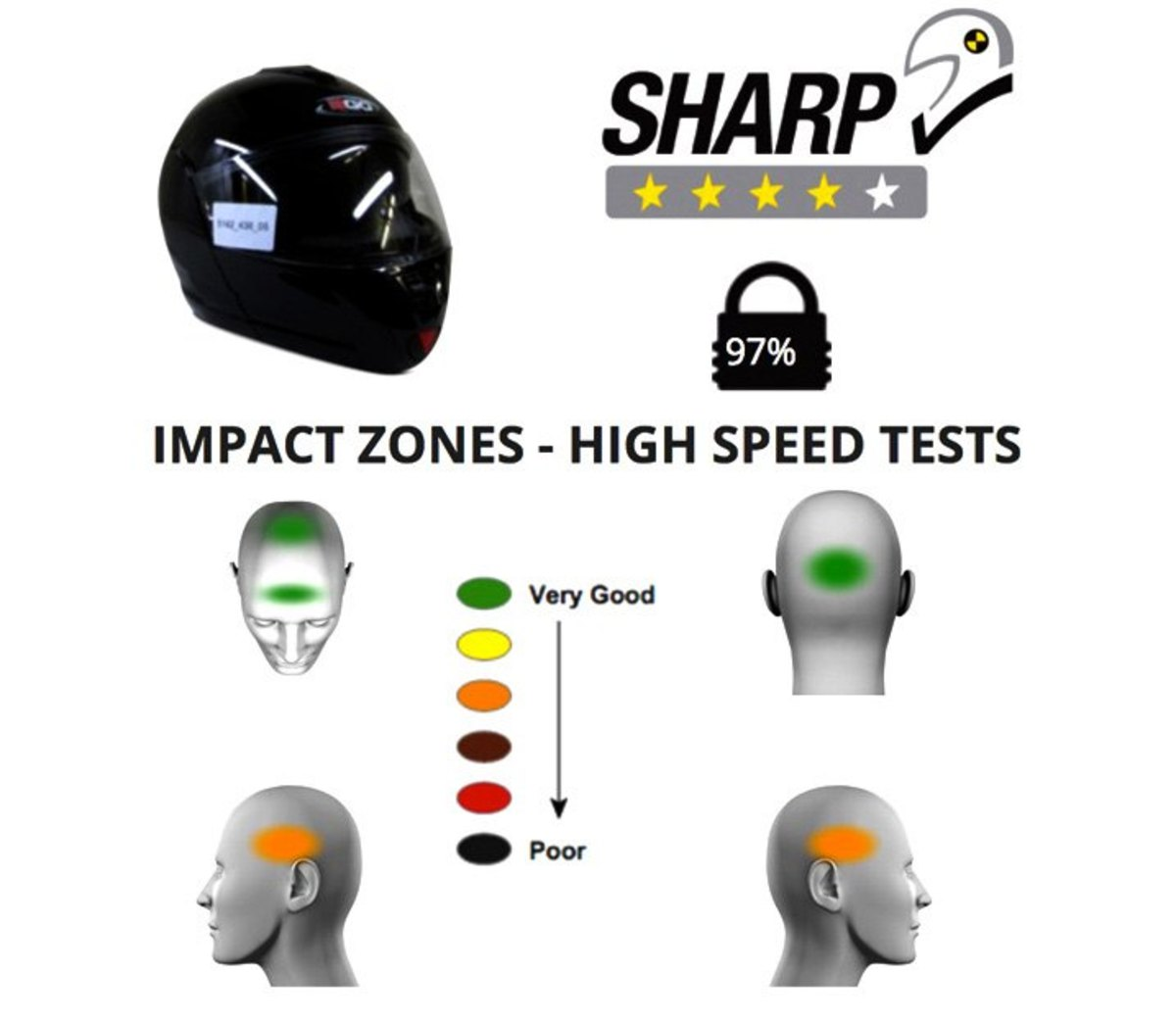 SHARP tests use color-coded ratings to reference specific areas on the helmet that were tested.