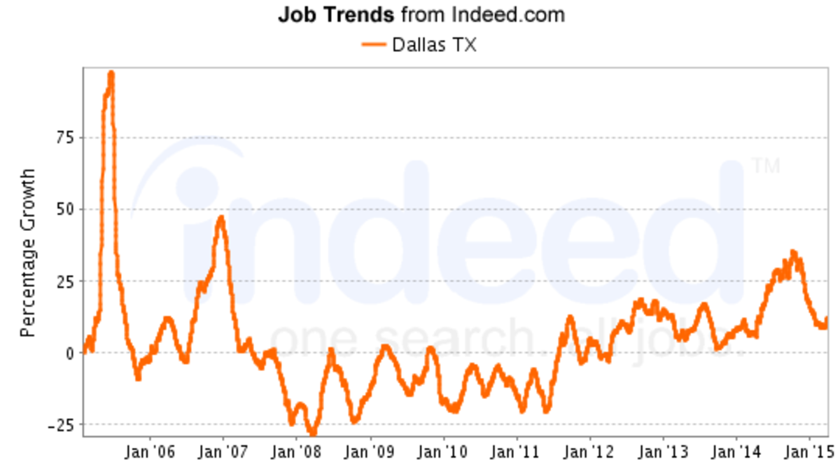 Upward trend in job numbers began in January 2011