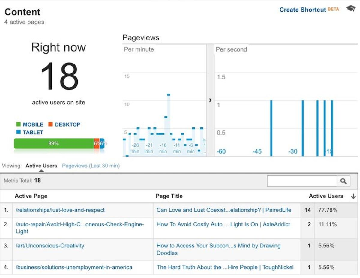 My Real-Time View in Google Analytics