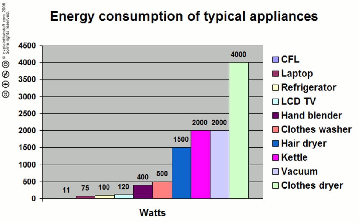 energy-saving-tips-for-the-home