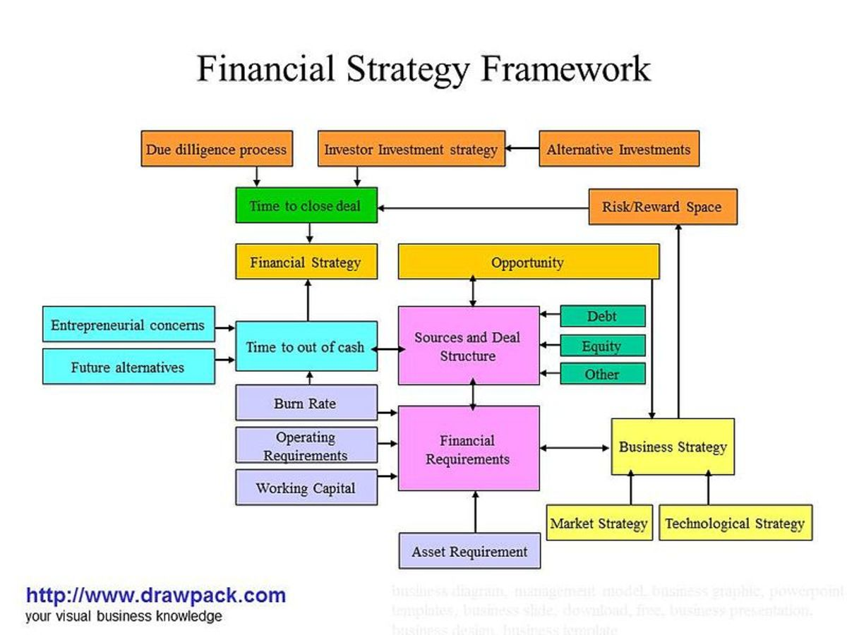 Your financial strategy must support your business plan
