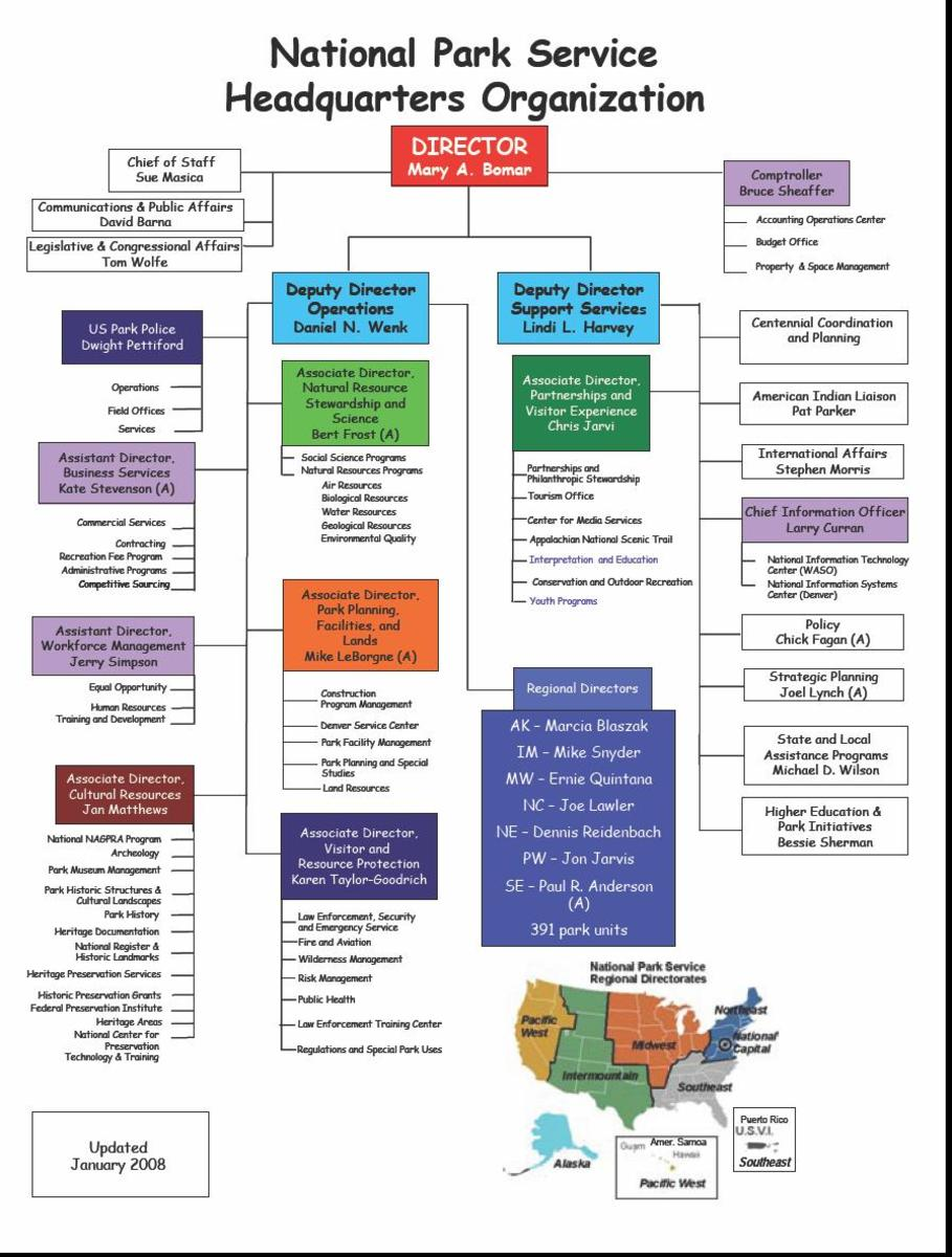 An organization chart for the National Park Service