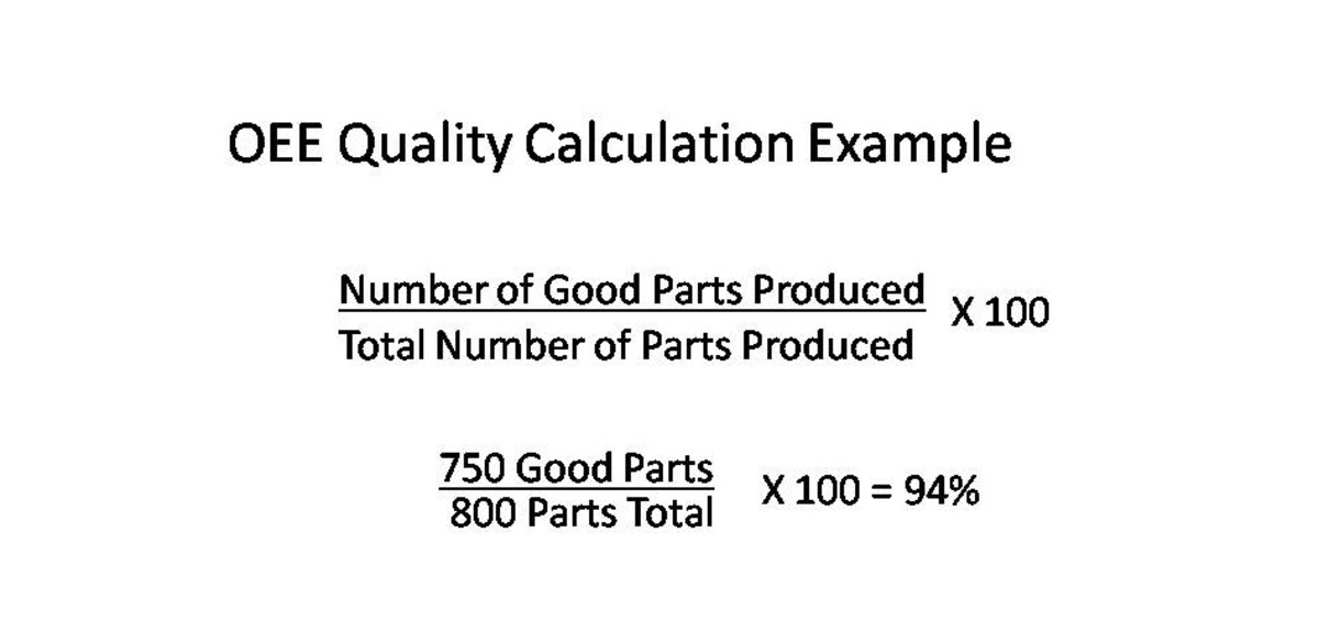 Calculating your OEE Quality