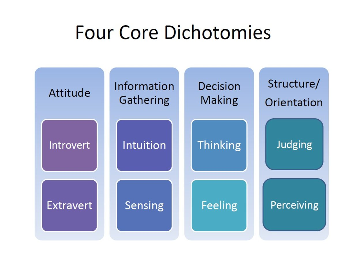 Myers - Briggs four core dichotomies