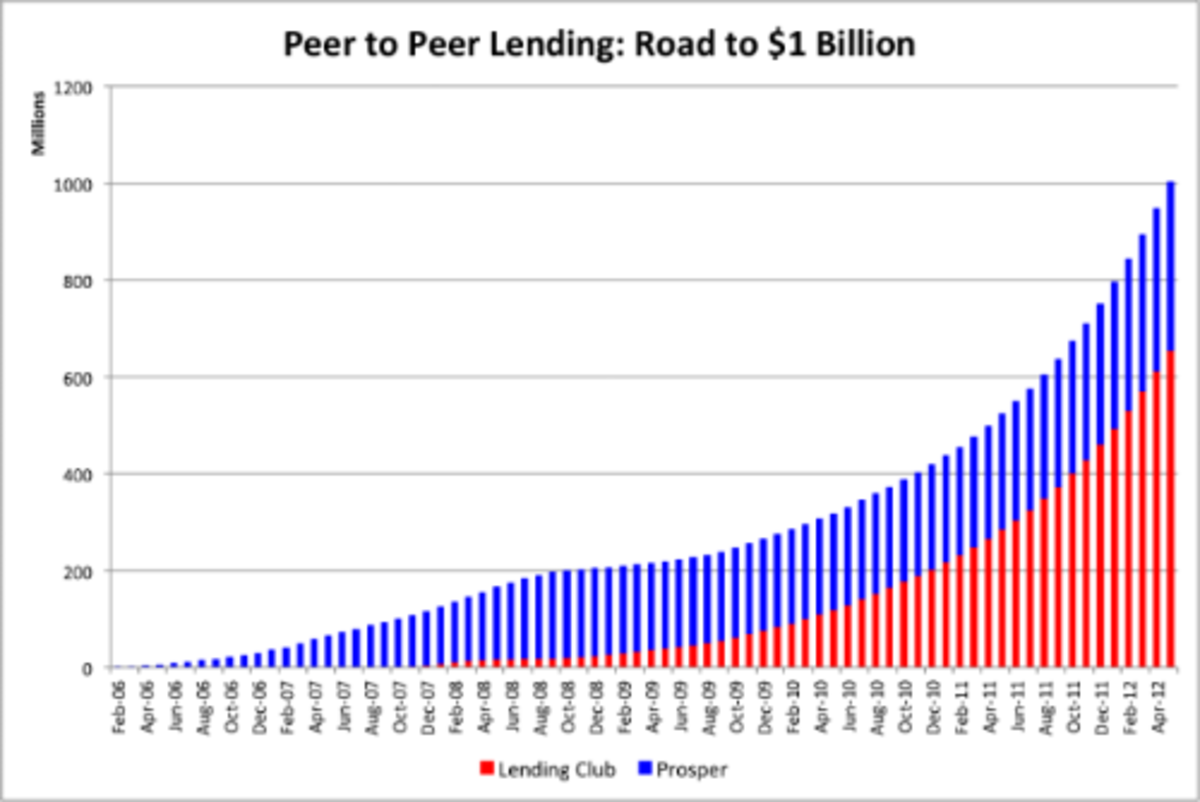 prosper-com-reviews-and-peer-to-peer-lending