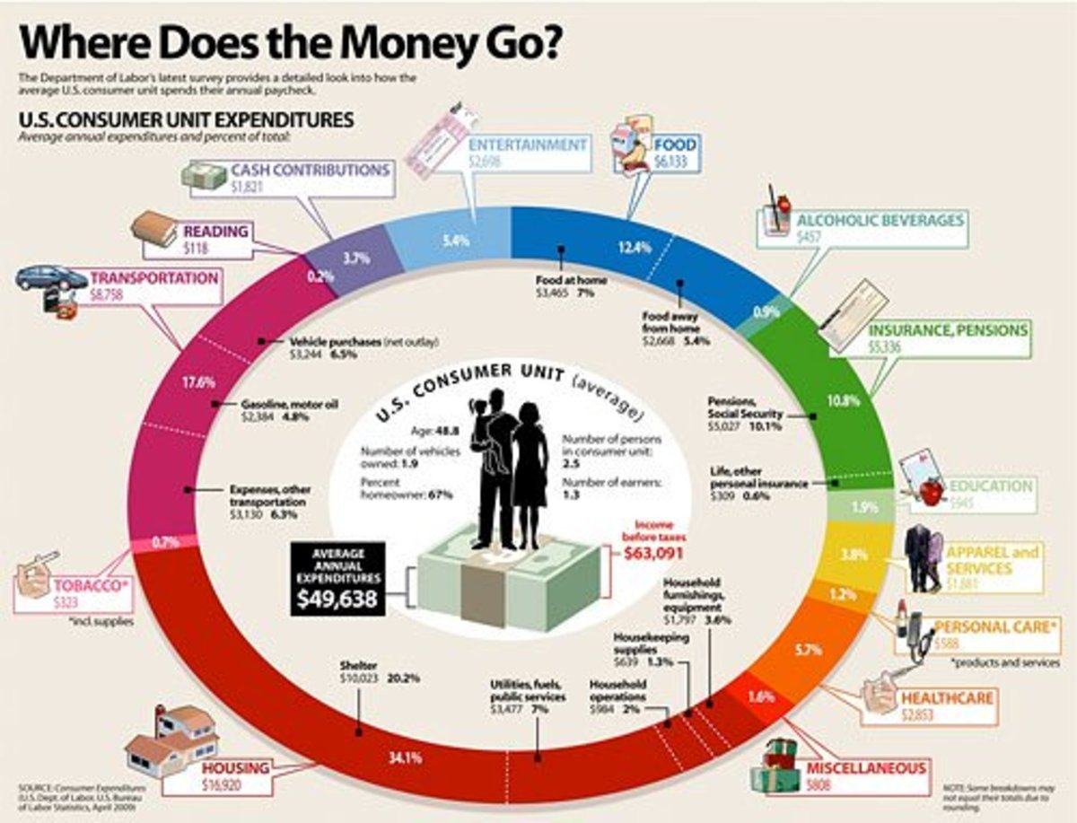Where our money goes