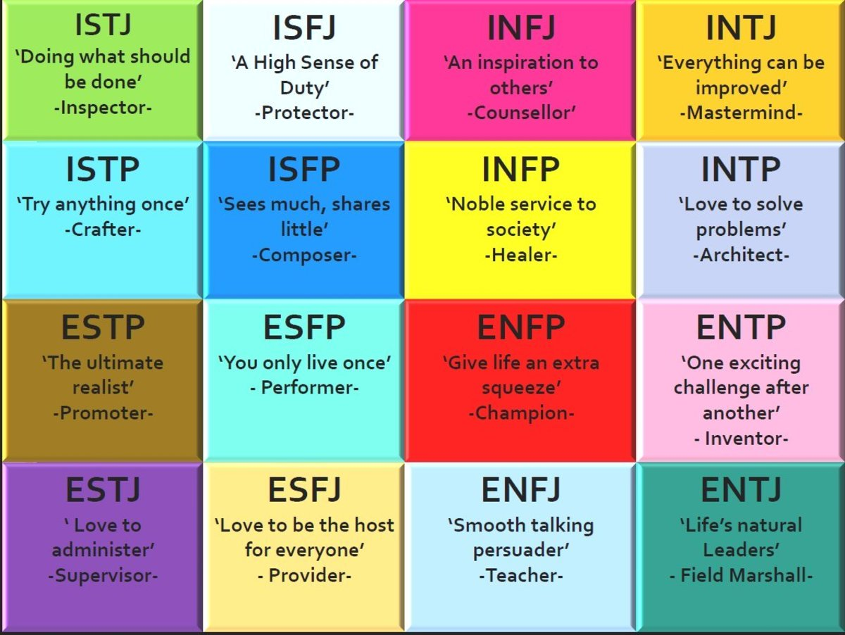 Myers briggs dating guide