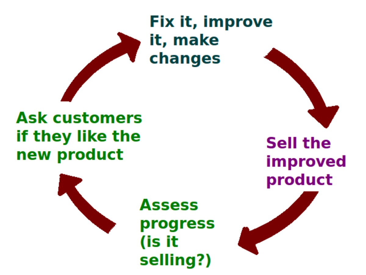 deliver-monitor-and-evaluate-customer-service-to-internal-customers-nvq-business-and-administration