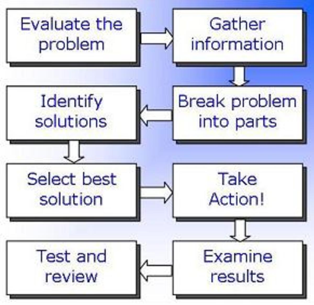 Problems and solutions essay examples