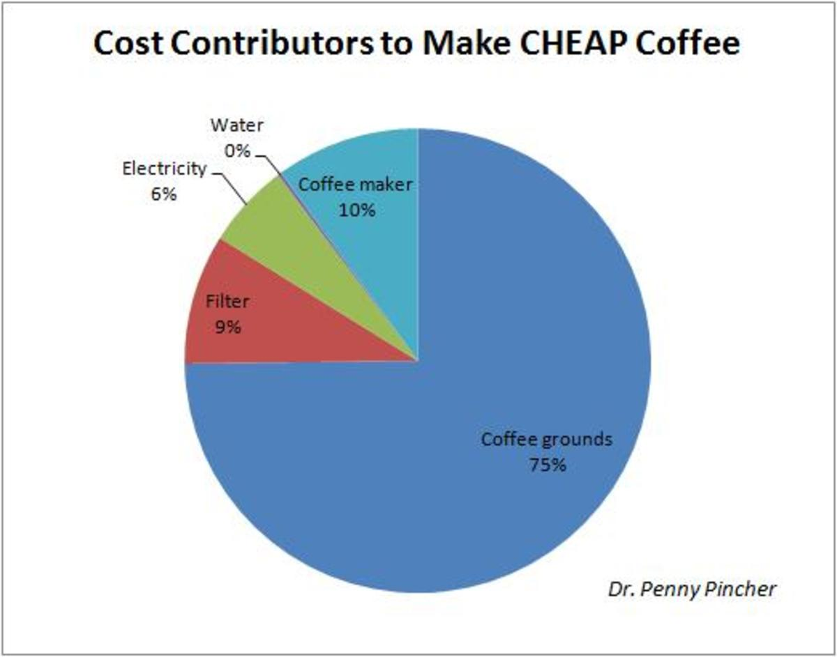 The percentages involved in making a cheap cup of coffee.