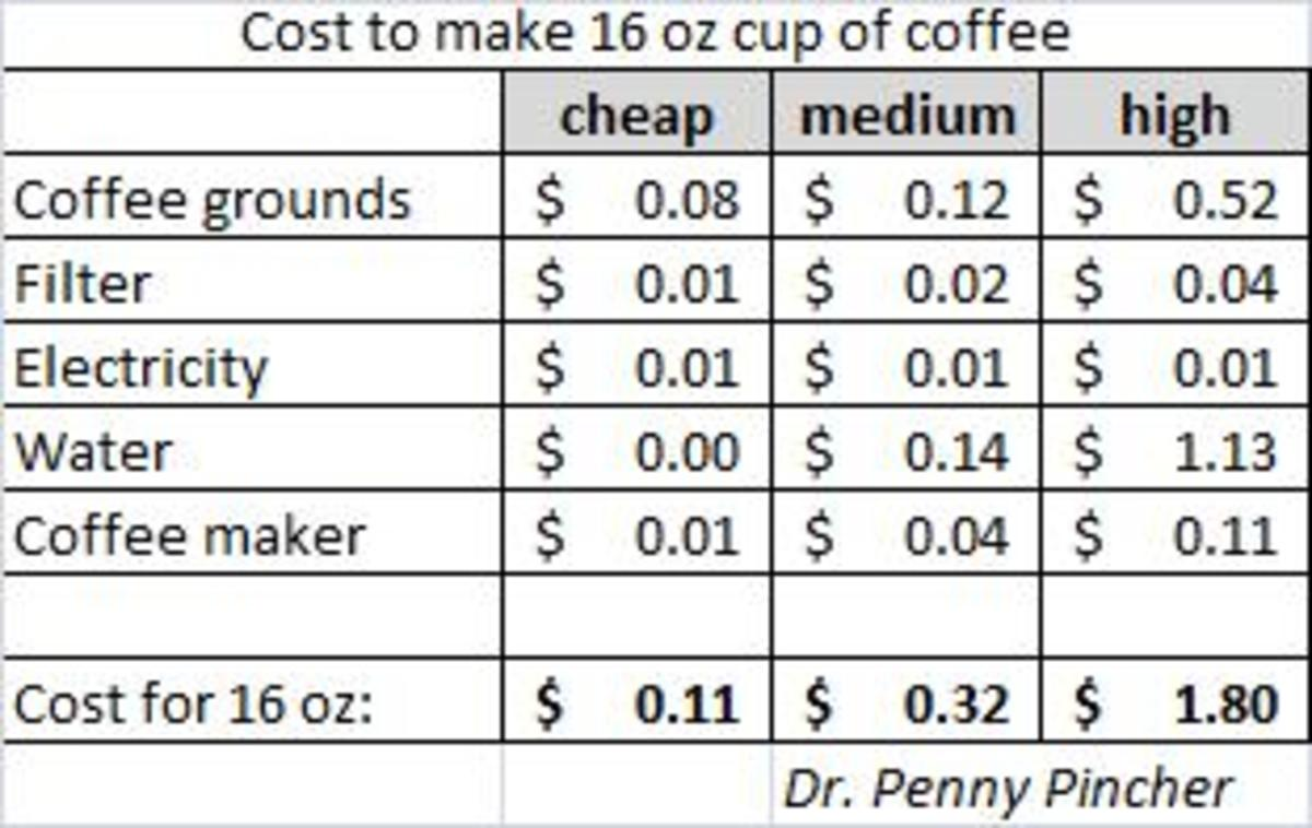 The price of 16 ounces of coffee broken down.