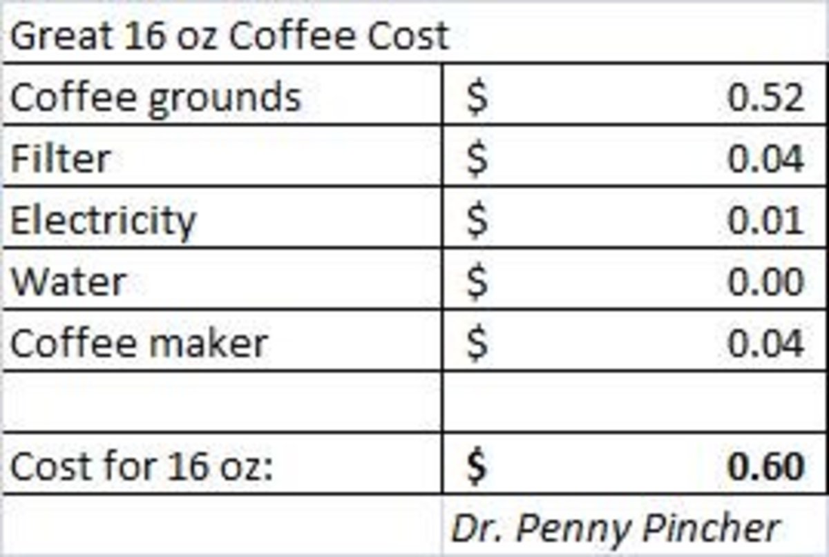 "The cost of ""great"" coffee."
