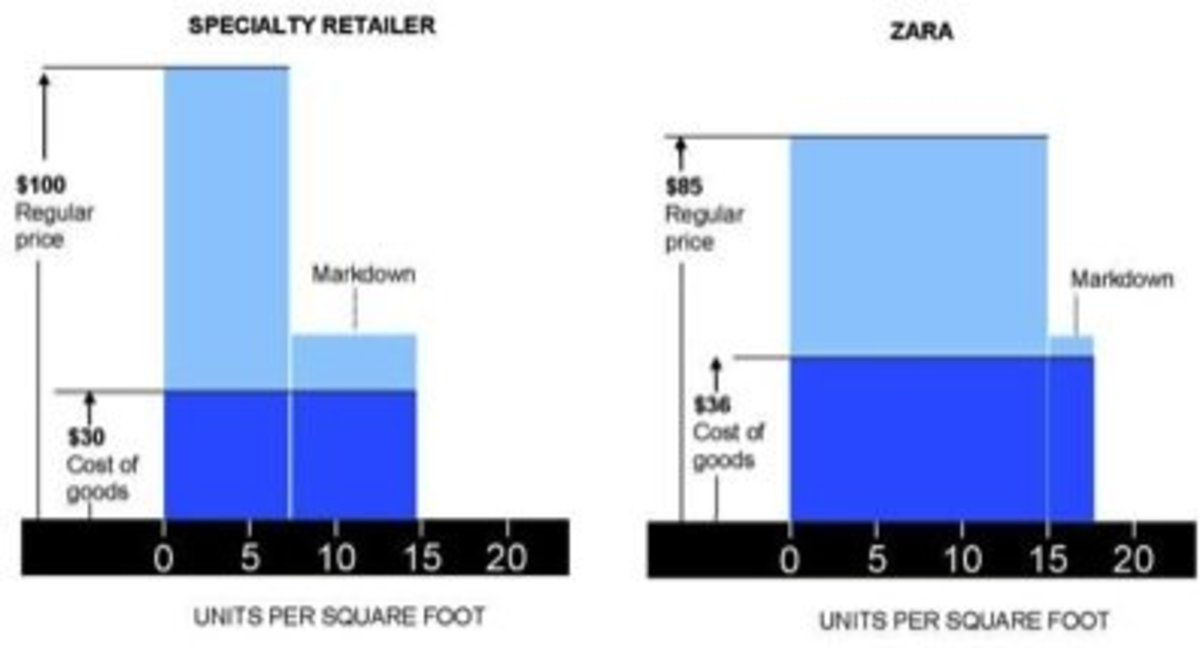 Zara's Business Operations and Strategy: How and Why They Work
