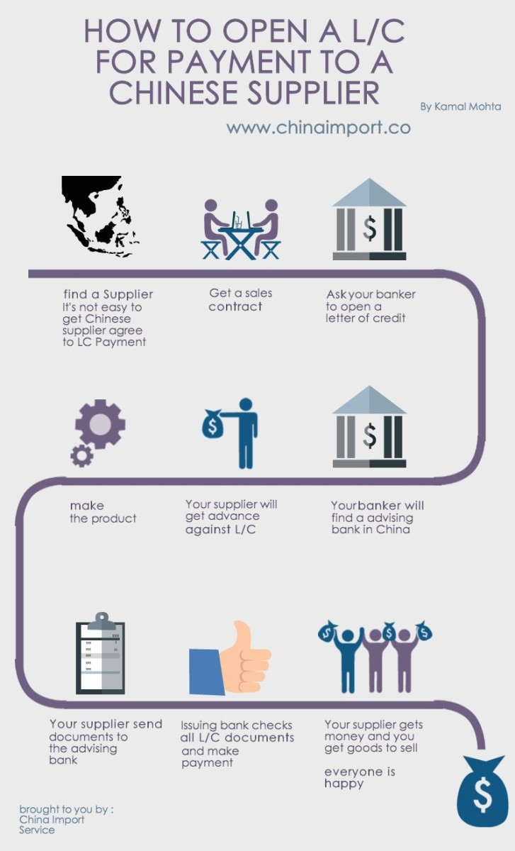A process flow chart explaining payment under a documentary letter of credit