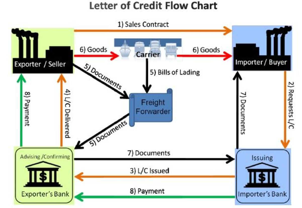 Letter of credit flow chart