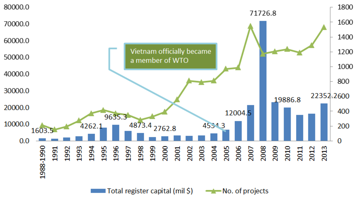 The number of new FDI projects in Vietnam keeps increasing