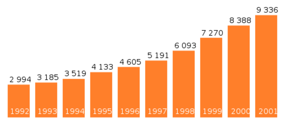 Arthur Andersen & Co. revenue per year in million U.S. dollars.