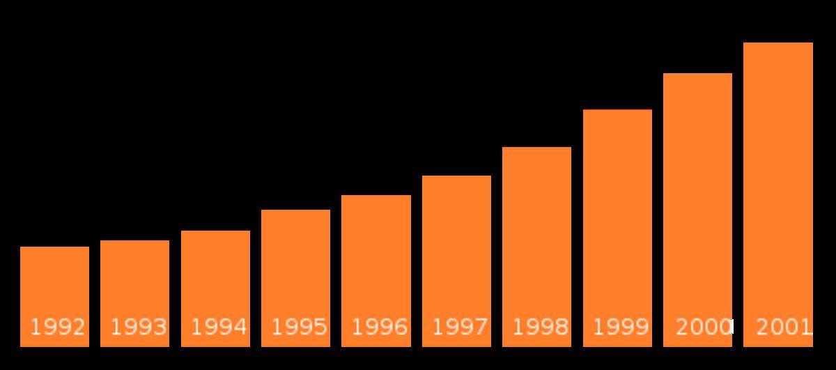 Arthur Andersen & Co. revenue per year in million U.S. dollars.