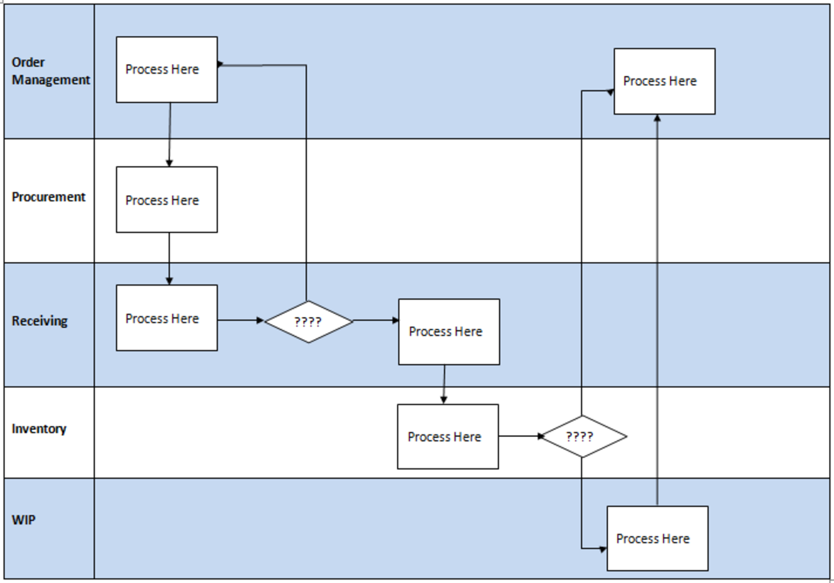swimming lane process maps