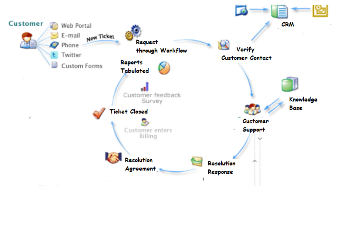 A workflow map with pictures.